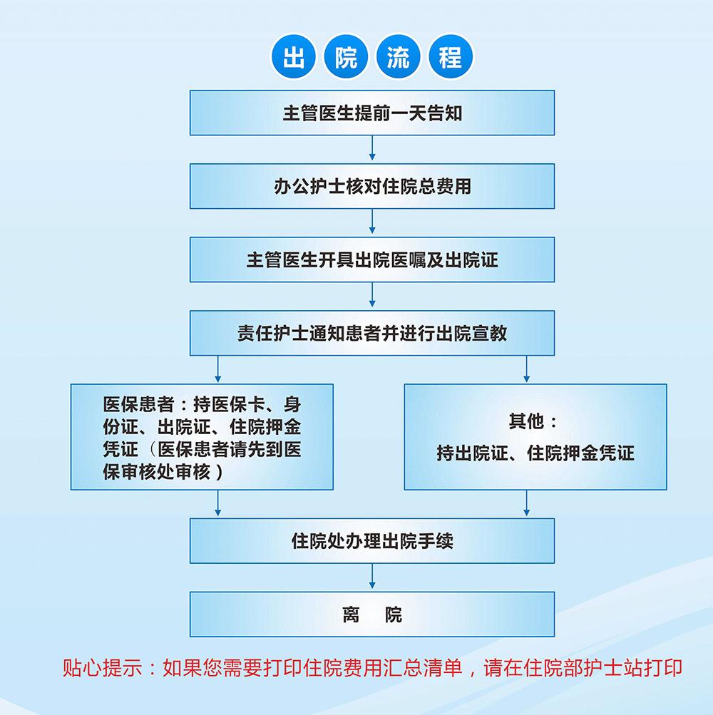 四川省泌尿外科医院出院流程图